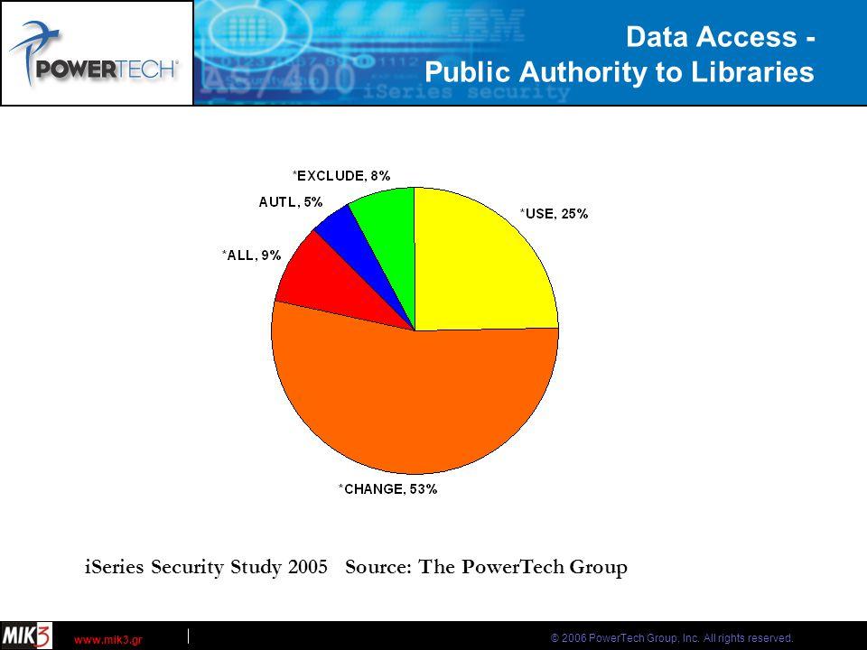 © 2006 PowerTech Group, Inc. All rights reserved. www.mik3.gr PowerLock SecurityAudit Demonstration