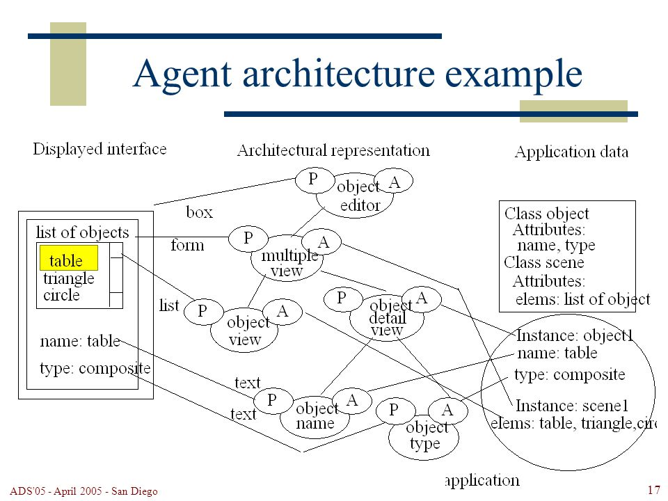 ADS 05 - April 2005 - San Diego 17 Agent architecture example