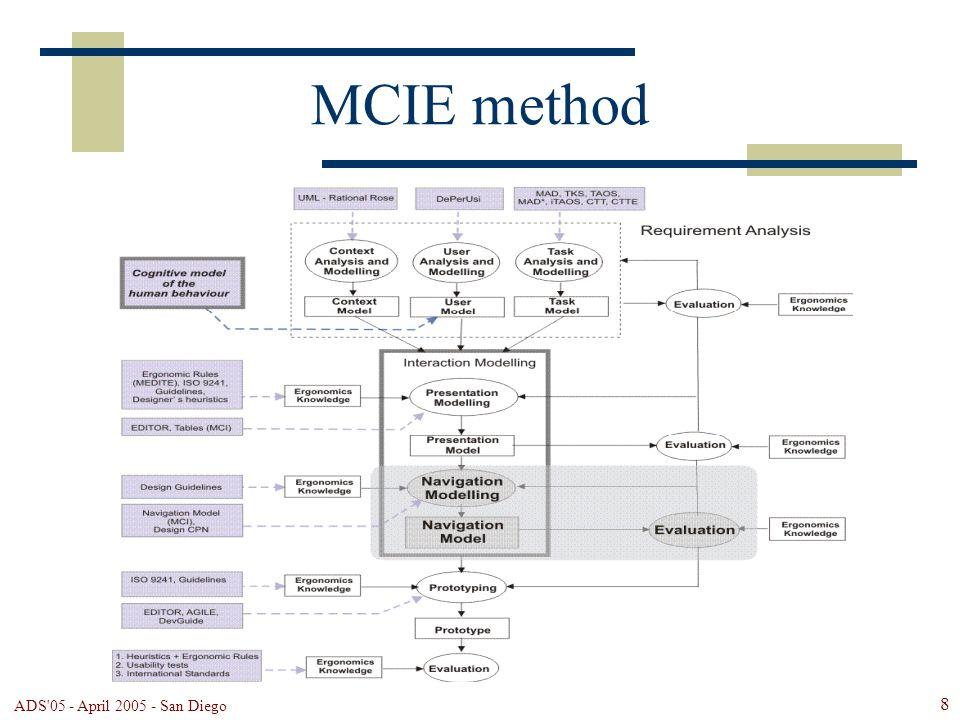 ADS'05 - April 2005 - San Diego 8 MCIE method