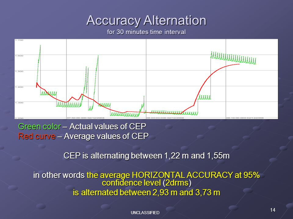 14 Green color – Actual values of CEP Red curve – Average values of CEP CEP is alternating between 1,22 m and 1,55m in other words the average HORIZONTAL ACCURACY at 95% confidence level (2drms) is alternated between 2,93 m and 3,73 m Accuracy Alternation for 30 minutes time interval UNCLASSIFIED
