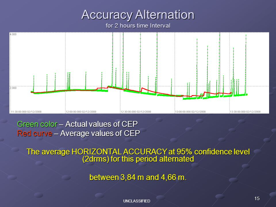 15 Accuracy Alternation for 2 hours time Interval Green color – Actual values of CEP Red curve – Average values of CEP The average HORIZONTAL ACCURACY at 95% confidence level (2drms) for this period alternated between 3,84 m and 4,66 m.