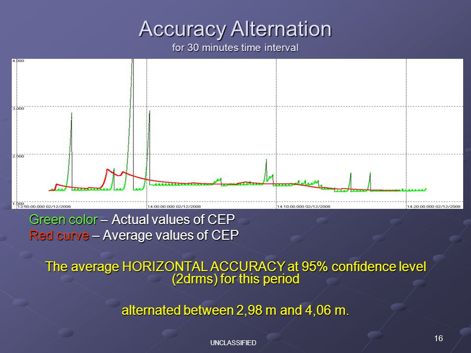 16 Green color – Actual values of CEP Red curve – Average values of CEP The average HORIZONTAL ACCURACY at 95% confidence level (2drms) for this period alternated between 2,98 m and 4,06 m.