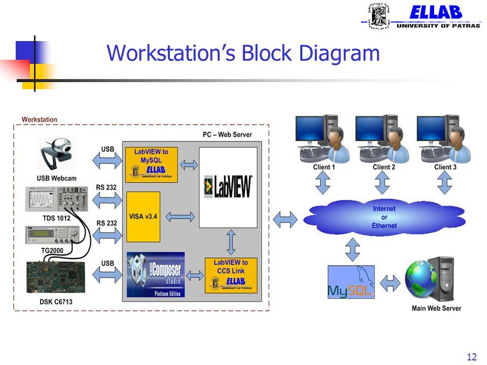 Workstation's Block Diagram 12