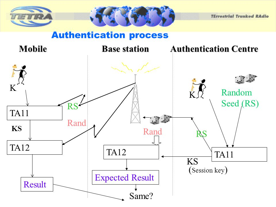 Authentication process MobileBase station Authentication Centre K Random Seed (RS) RS KS Rand Expected Result K RS Rand Result TA11 TA12 TA11 KS ( Ses