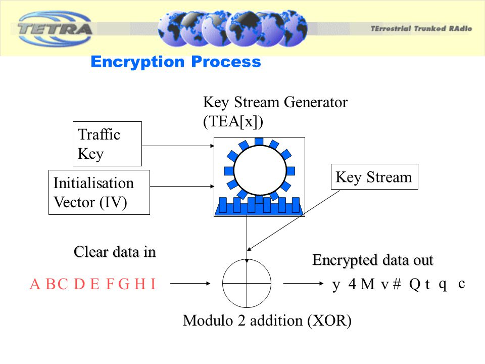 Encryption Process Clear data in Encrypted data out Key Stream Generator (TEA[x]) Modulo 2 addition (XOR) Initialisation Vector (IV) ABCDEFGHIy4Mv#Qt