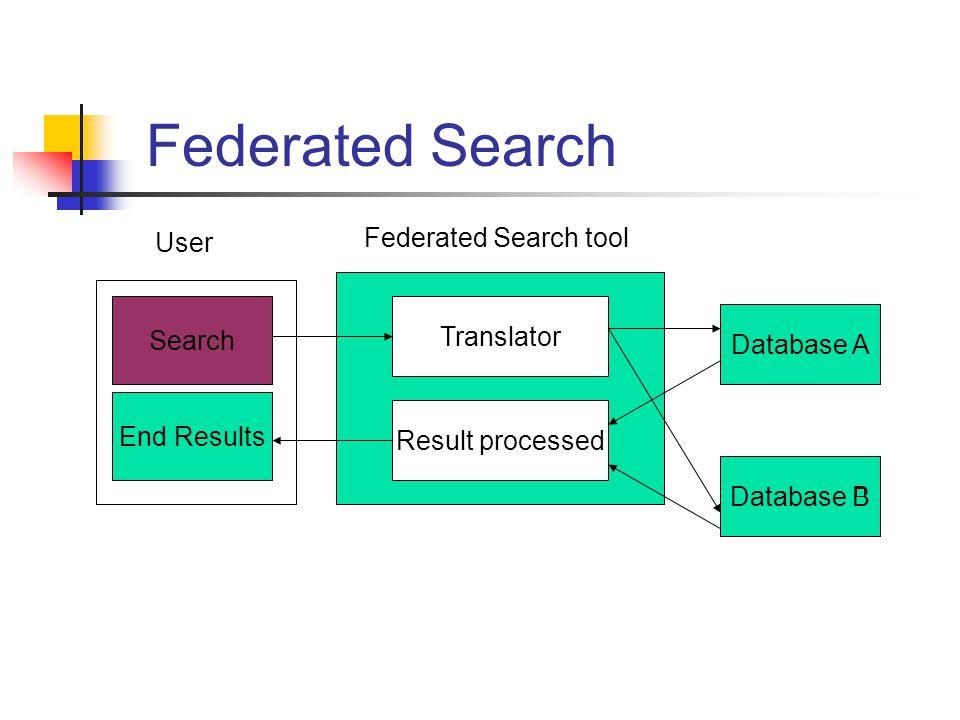 Federated Search Search Federated Search tool End Results Translator Result processed Database A Database B User