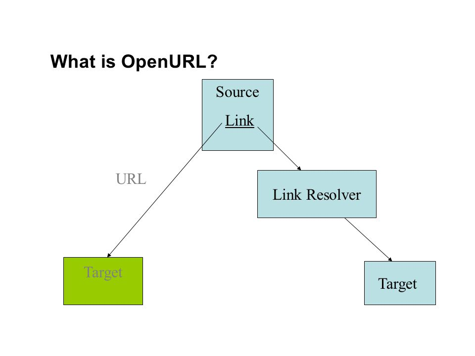 What is OpenURL Source Link Link Resolver URL Target