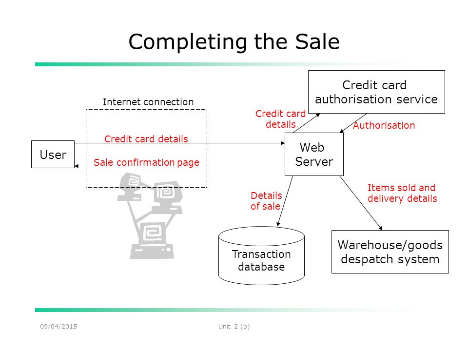 09/04/2015Unit 2 (b) Completing the Sale User Web Server Credit card details Transaction database Items sold and delivery details Internet connection Credit card details Authorisation Details of sale Sale confirmation page Warehouse/goods despatch system Credit card authorisation service