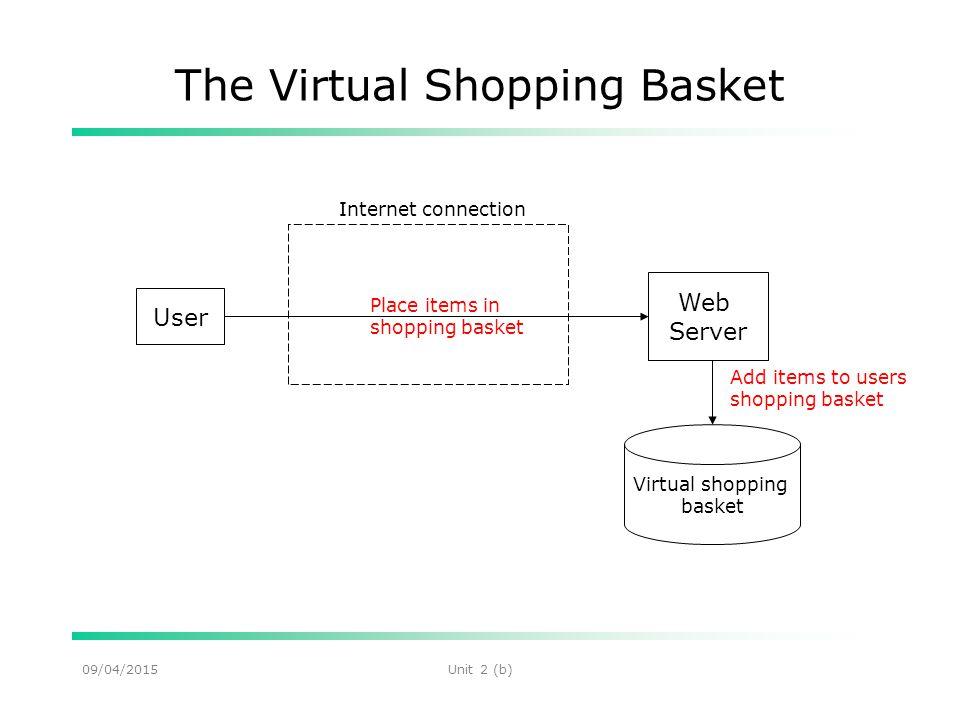 09/04/2015Unit 2 (b) The Virtual Shopping Basket User Web Server Place items in shopping basket Virtual shopping basket Add items to users shopping basket Internet connection