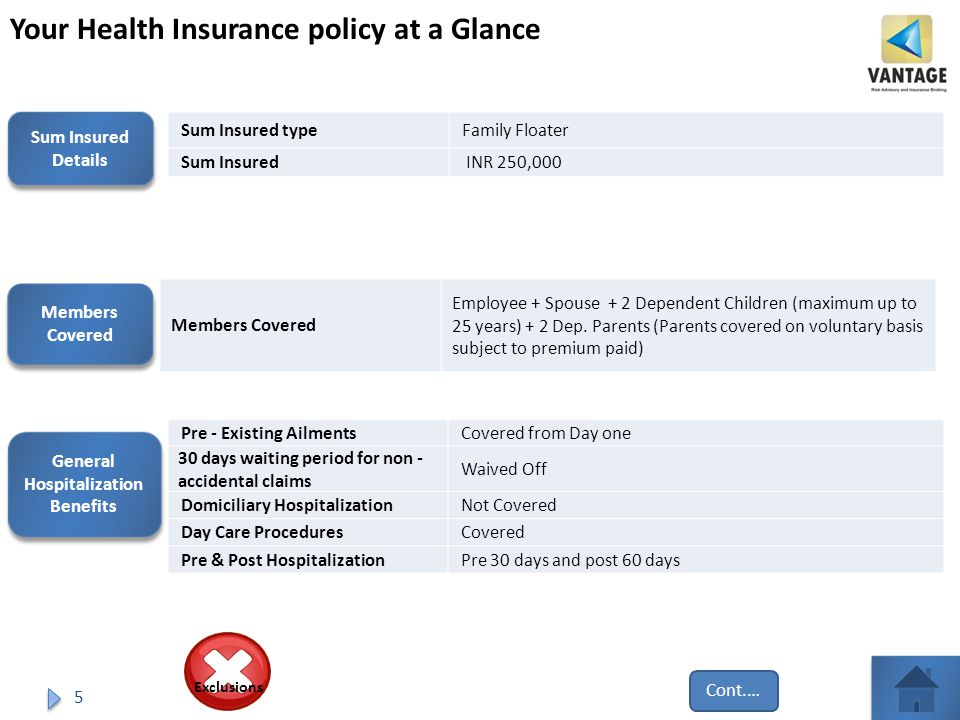 5 Your Health Insurance policy at a Glance Sum Insured Details Sum Insured Details Sum Insured typeFamily Floater Sum Insured INR 250,000 Members Covered Members Covered Members Covered Employee + Spouse + 2 Dependent Children (maximum up to 25 years) + 2 Dep.