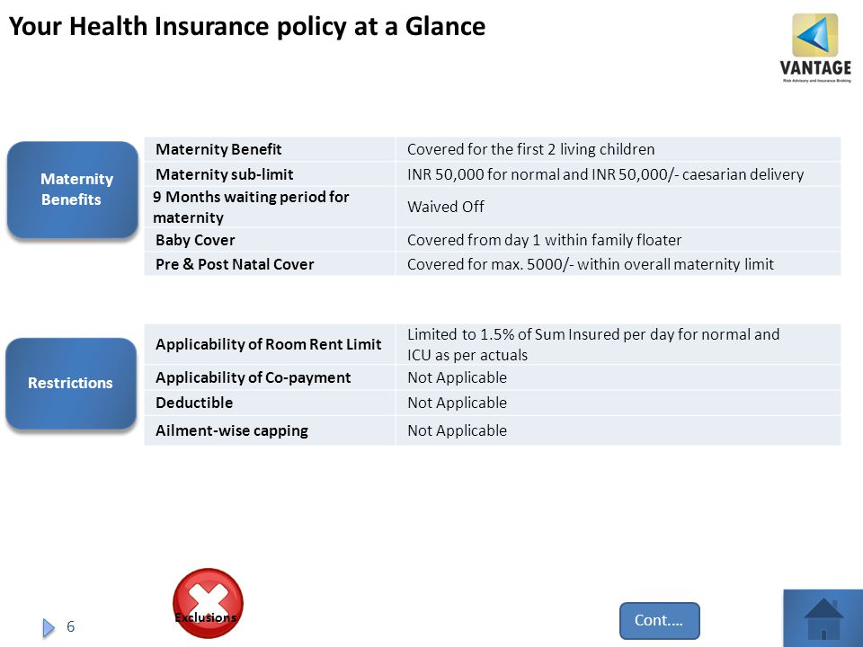 6 Your Health Insurance policy at a Glance Maternity BenefitCovered for the first 2 living children Maternity sub-limitINR 50,000 for normal and INR 50,000/- caesarian delivery 9 Months waiting period for maternity Waived Off Baby CoverCovered from day 1 within family floater Pre & Post Natal CoverCovered for max.