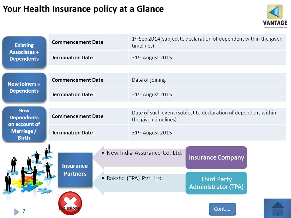 7 Your Health Insurance policy at a Glance Existing Associates + Dependents New Joiners + Dependents New Dependents on account of Marriage / Birth Commencement Date 1 st Sep 2014(subject to declaration of dependent within the given timelines) Termination Date31 st August 2015 Commencement DateDate of joining Termination Date31 st August 2015 Commencement Date Date of such event (subject to declaration of dependent within the given timelines) Termination Date31 st August 2015 New India Assurance Co.