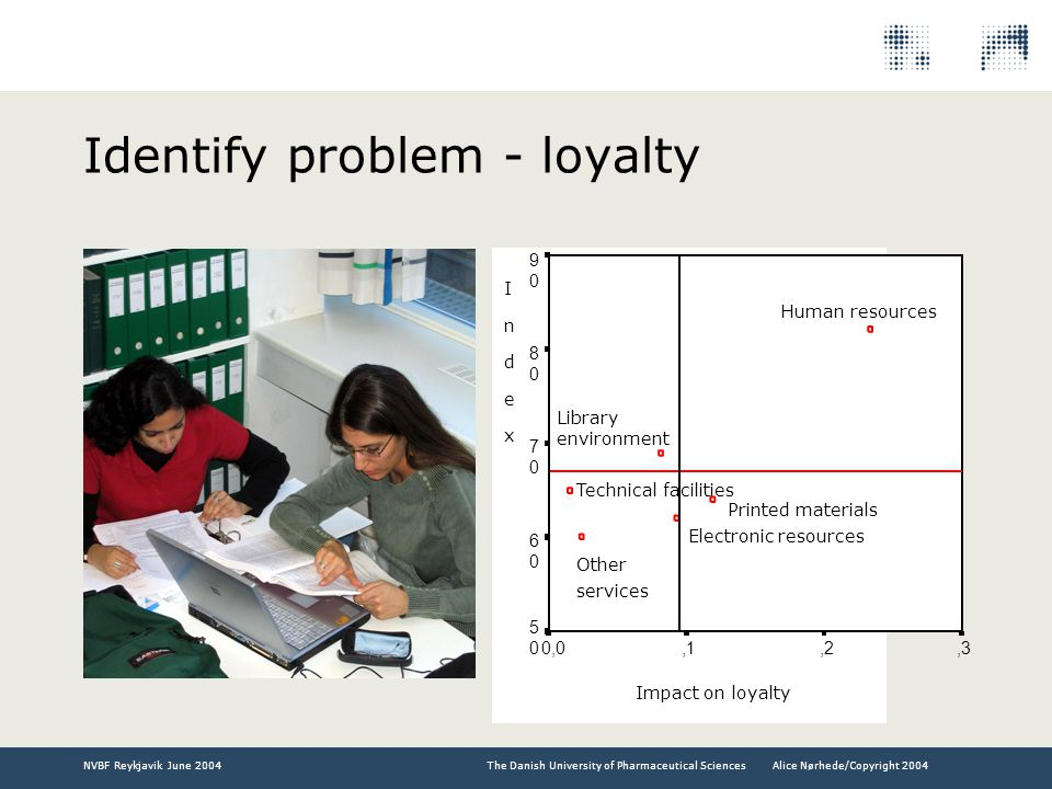 The Danish University of Pharmaceutical SciencesNVBF Reykjavik June 2004Alice Nørhede/Copyright 2004 Identify problem - loyalty INDEXINDEX Impact on loyalty,3,2,10,0 9090 8080 7070 6060 5050 Library environment Technical facilities Electronic resources Printed materials Human resources IndexIndex Other services
