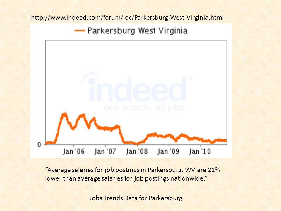 "http://www.indeed.com/forum/loc/Parkersburg-West-Virginia.html Jobs Trends Data for Parkersburg ""Average salaries for job postings in Parkersburg, WV"
