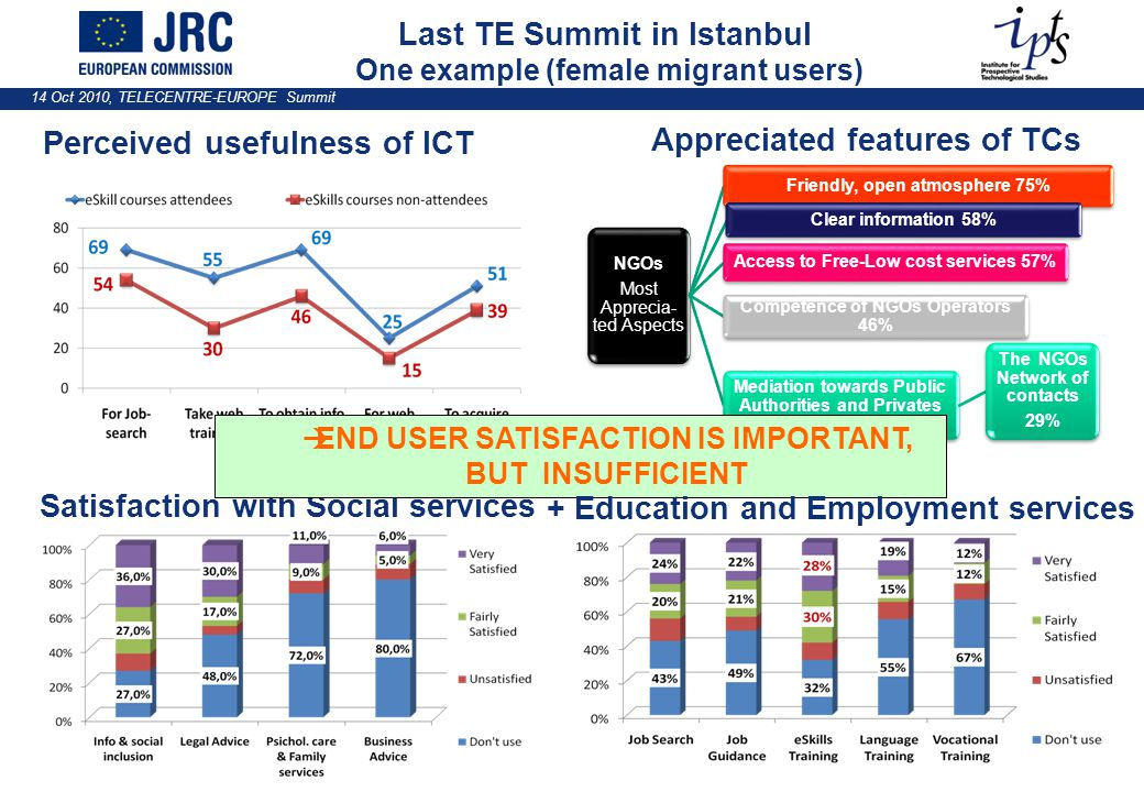 14 Oct 2010, TELECENTRE-EUROPE Summit Last TE Summit in Istanbul One example (female migrant users) Perceived usefulness of ICT NGOs Most Apprecia- ted Aspects Friendly, open atmosphere 75% Clear information 58% Access to Free-Low cost services 57% Competence of NGOs Operators 46% Mediation towards Public Authorities and Privates 30% The NGOs Network of contacts 29% Appreciated features of TCs Satisfaction with Social services  END USER SATISFACTION IS IMPORTANT, BUT INSUFFICIENT + Education and Employment services