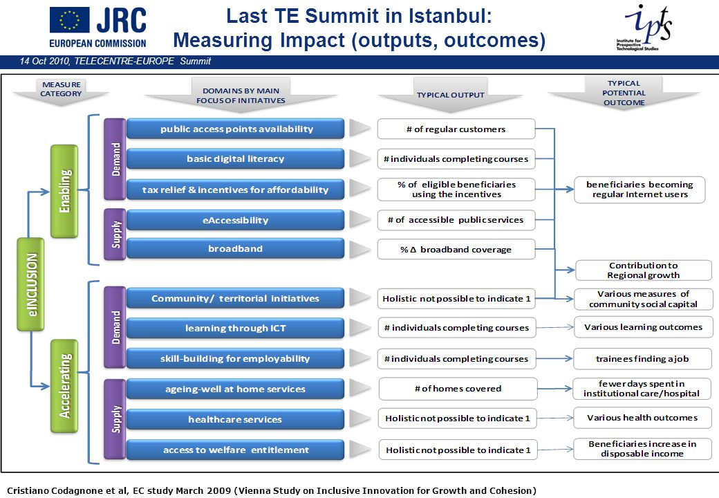 14 Oct 2010, TELECENTRE-EUROPE Summit Last TE Summit in Istanbul: Measuring Impact (outputs, outcomes) Cristiano Codagnone et al, EC study March 2009 (Vienna Study on Inclusive Innovation for Growth and Cohesion)