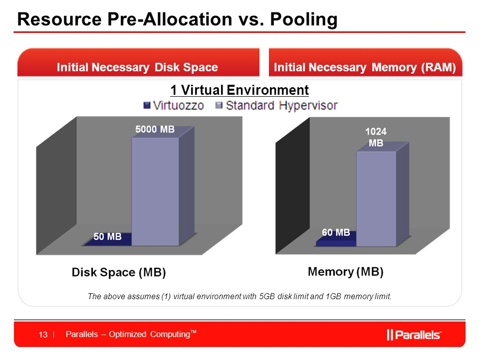 Parallels – Optimized Computing TM 13 Resource Pre-Allocation vs.