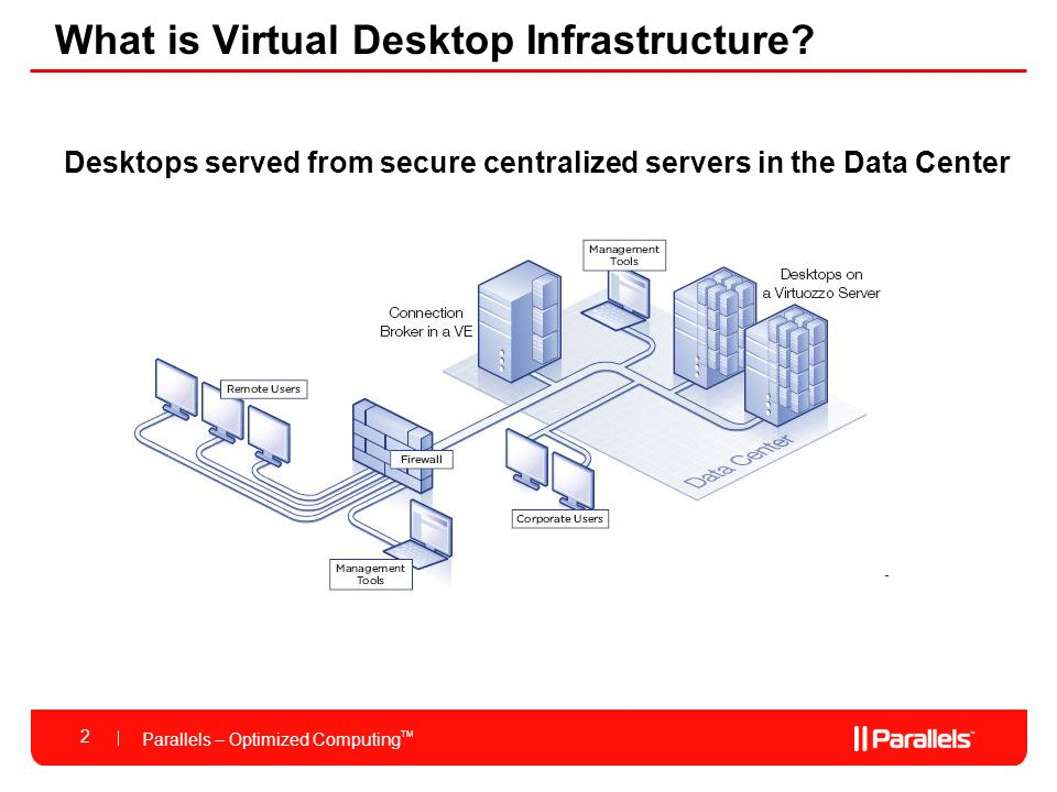 Parallels – Optimized Computing TM What is Virtual Desktop Infrastructure.