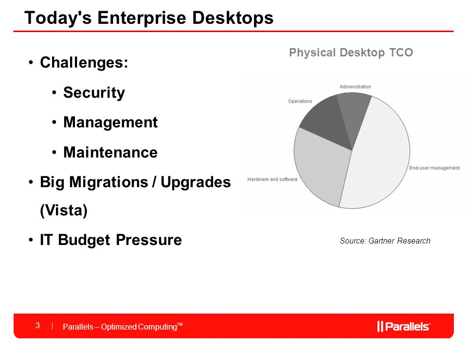 Parallels – Optimized Computing TM Today s Enterprise Desktops Challenges: Security Management Maintenance Big Migrations / Upgrades (Vista) IT Budget Pressure Source: Gartner Research Physical Desktop TCO 3