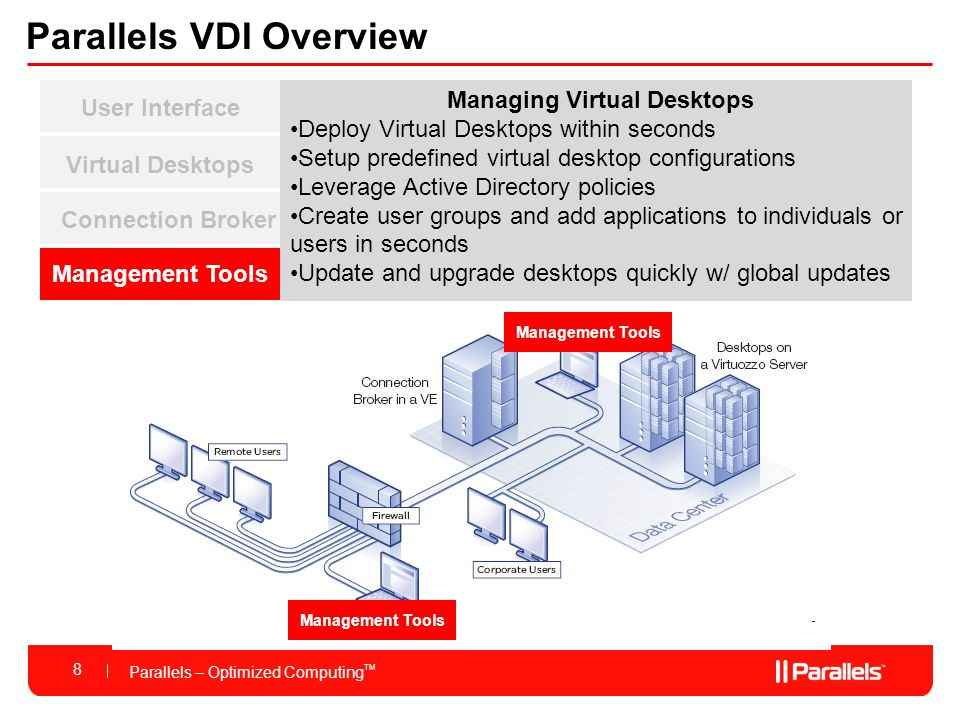 Parallels – Optimized Computing TM Why Parallels for VDI 9