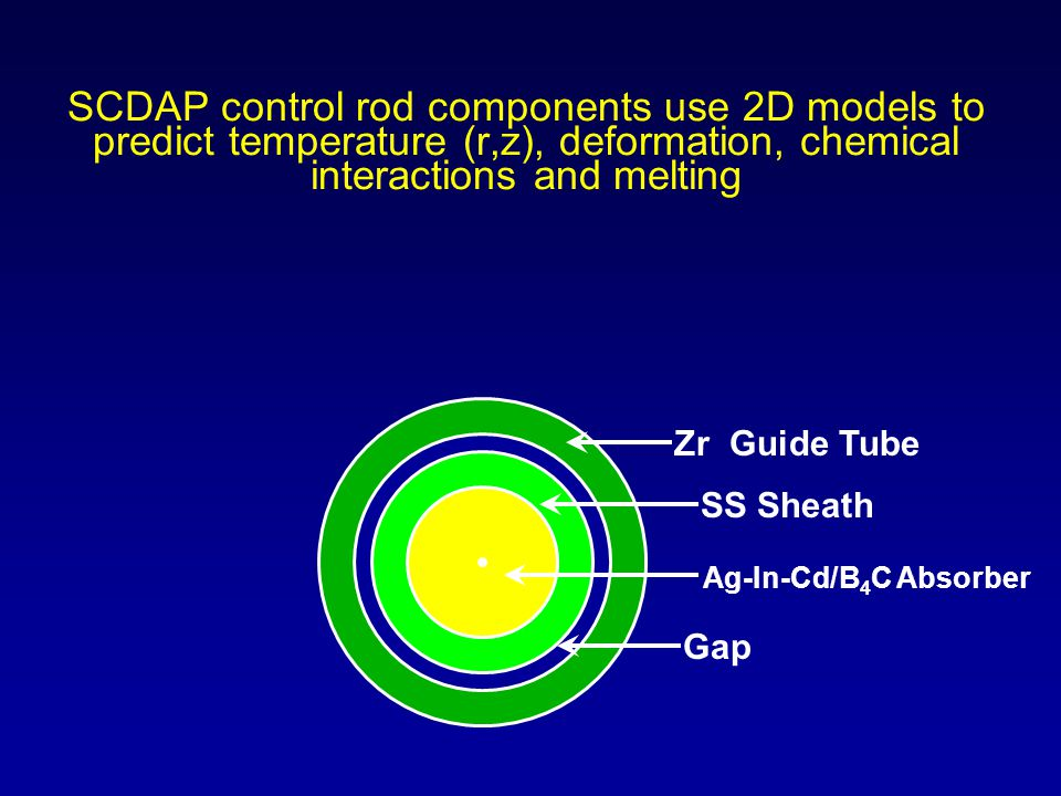 SCDAP control rod components use 2D models to predict temperature (r,z), deformation, chemical interactions and melting Zr Guide Tube Ag-In-Cd/B 4 C A