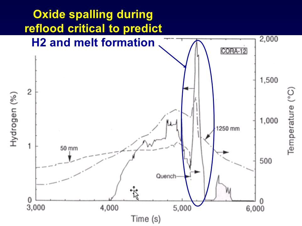 Oxide spalling during reflood critical to predict H2 and melt formation