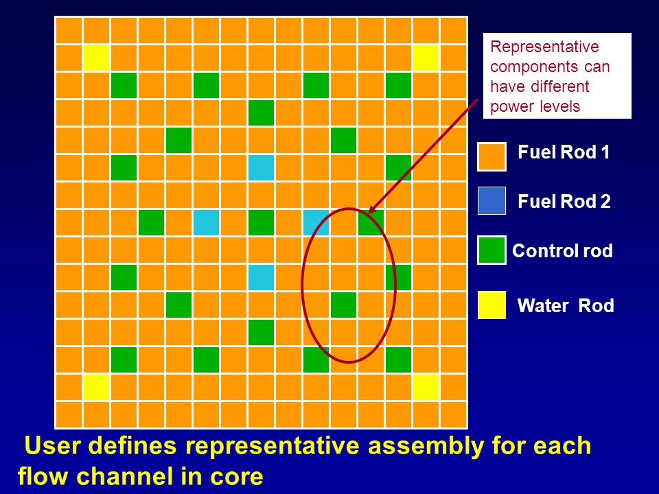 User defines representative assembly for each flow channel in core Fuel Rod 1 Control rod Fuel Rod 2 Water Rod Representative components can have diff