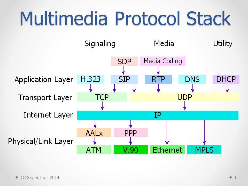 SIP Signaling Paths §12 § © Delphi, Inc. 2014