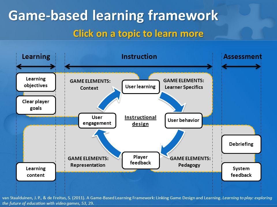 GAME ELEMENTS: Pedagogy GAME ELEMENTS: Learner Specifics GAME ELEMENTS: Representation GAME ELEMENTS: Context Game-based learning framework User behav