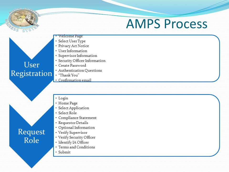 AMPS Process User Registration Welcome Page Select User Type Privacy Act Notice User Information Supervisor Information Security Officer Information Create Password Authentication Questions Thank You Confirmation email Request Role Login Home Page Select Application Select Role Compliance Statement Requestor Details Optional Information Verify Supervisor Verify Security Officer Identify IA Officer Terms and Conditions Submit