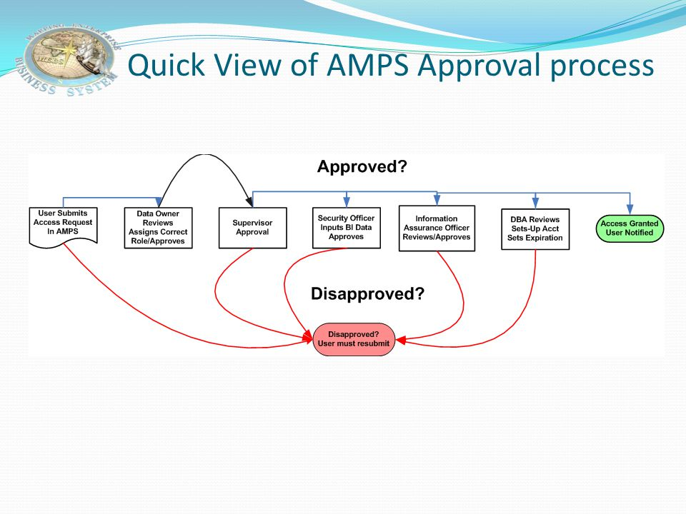 Request Role – Security Officer Approval URL in email launches AMPS approval page.
