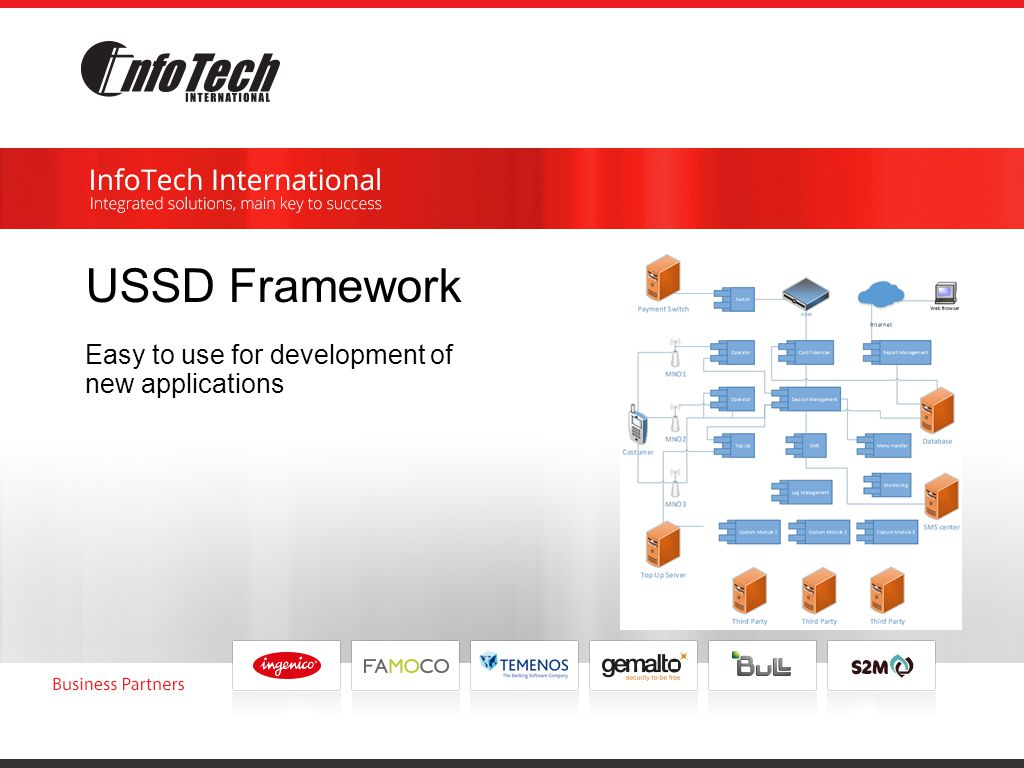 USSD Framework Easy to use for development of new applications
