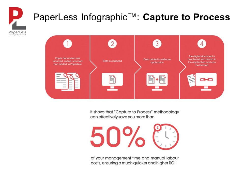 PaperLess Infographic™: 3S Core Value