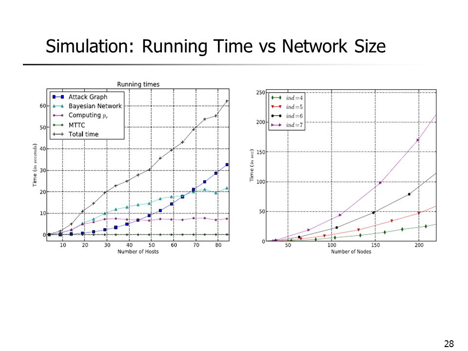 Simulation: Running Time vs Network Size 28