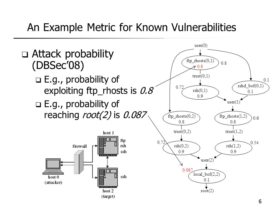 An Example Metric for Zero-Day Attacks  k-zero day safety (ESORICS'10)  k: the minimum number of distinct zero-day vulnerabilities required for attack  Larger k means safer networks  E.g., assuming no known vulnerability here, then k=1, if ssh has no known vulnerability; k=0, otherwise 7
