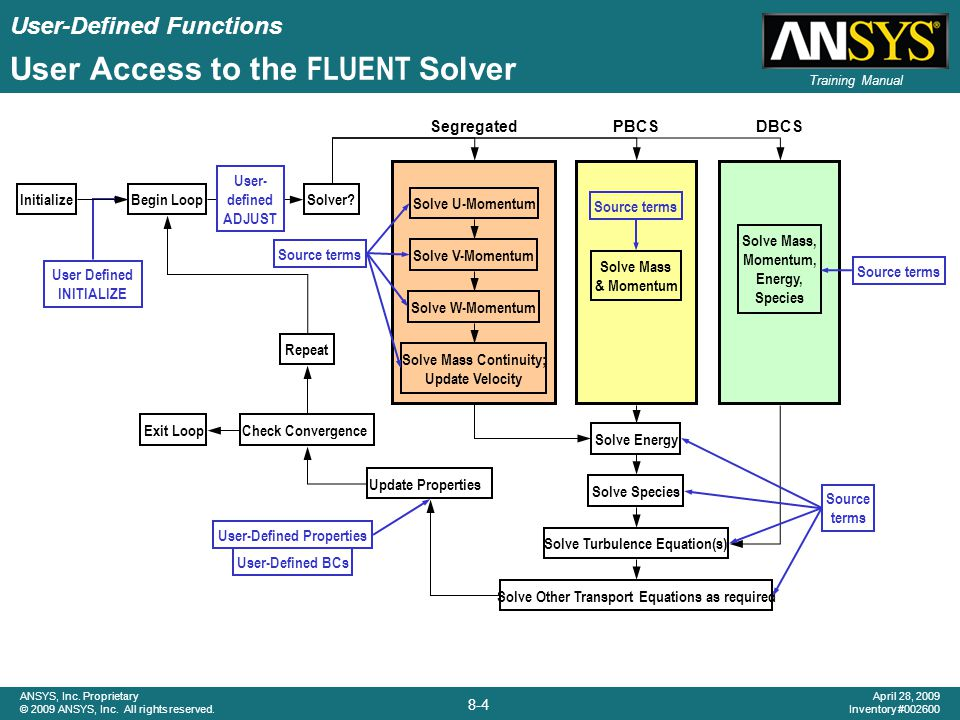 User-Defined Functions 8-25 ANSYS, Inc.Proprietary © 2009 ANSYS, Inc.