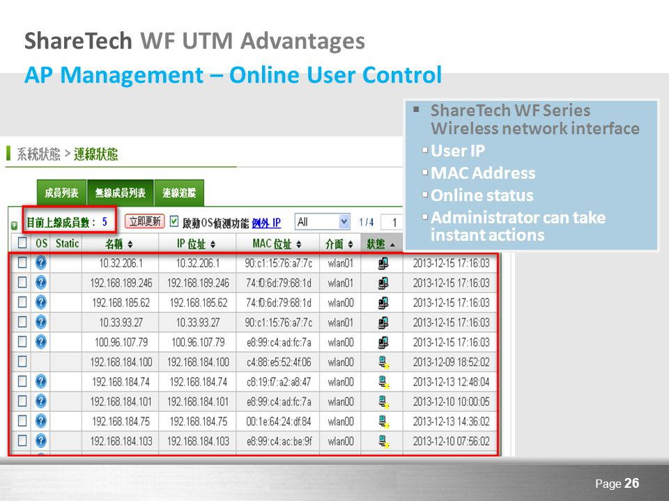 Here comes your footer Page 26 ShareTech WF UTM Advantages AP Management – Online User Control  ShareTech WF Series Wireless network interface User IP MAC Address Online status Administrator can take instant actions