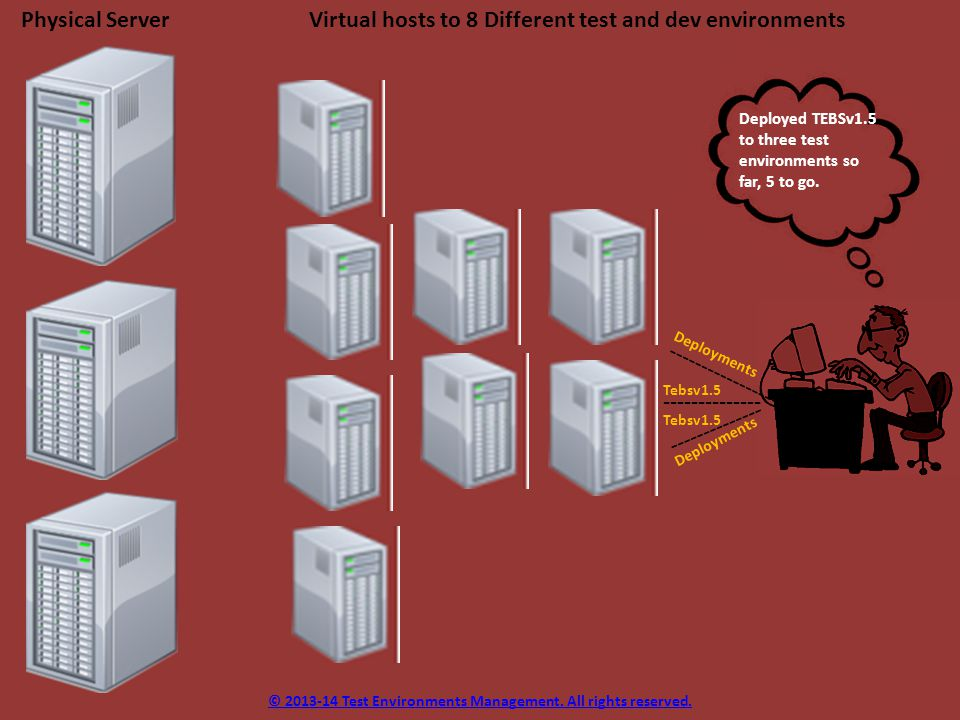 Physical Server Virtual hosts to 8 Different test and dev environments Deployed TEBSv1.5 to three test environments so far, 5 to go.