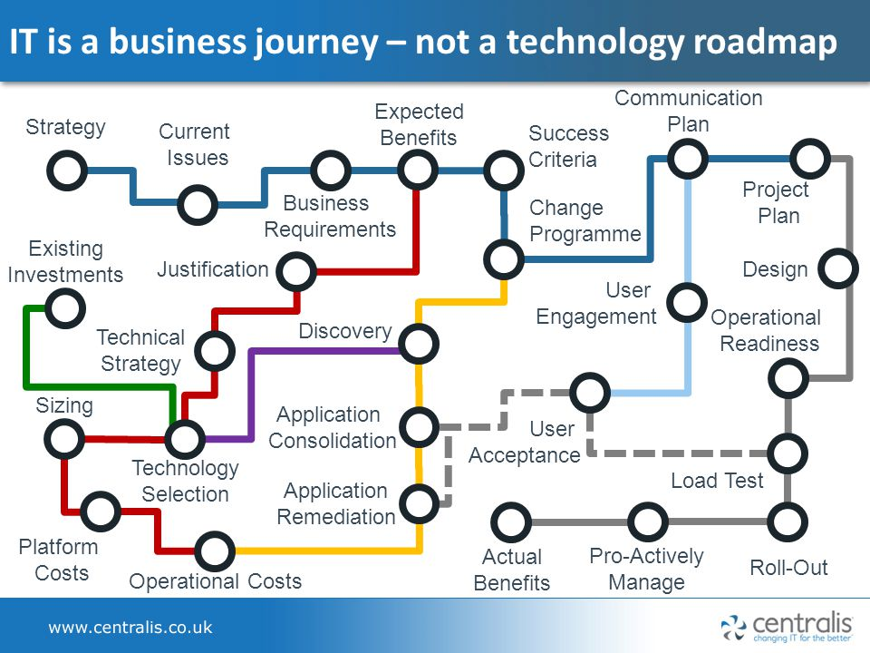 IT is a business journey – not a technology roadmap Strategy Communication Plan Business Requirements Change Programme Discovery Application Consolidation Platform Costs Actual Benefits User Acceptance Sizing Justification Existing Investments Operational Costs Technology Selection Design Application Remediation Roll-Out Current Issues Operational Readiness Load Test Pro-Actively Manage Technical Strategy Project Plan Success Criteria Expected Benefits User Engagement