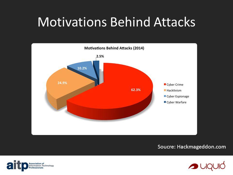 Motivations Behind Attacks Soucre: Hackmageddon.com