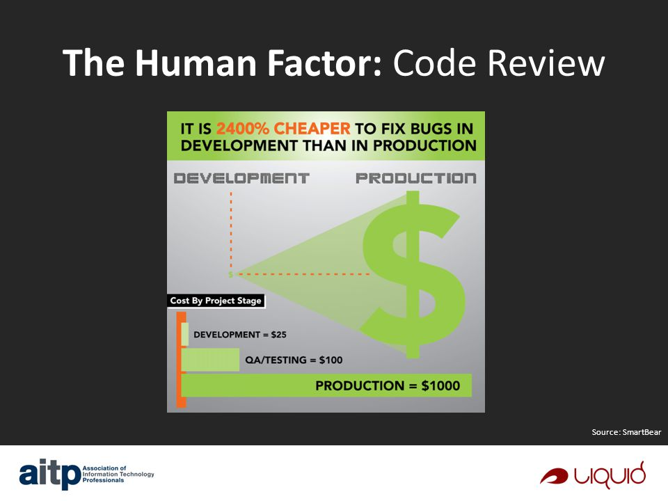 The Human Factor: Code Review Source: SmartBear