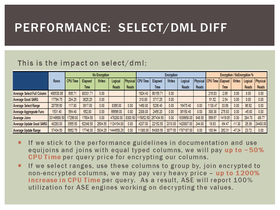 This is the impact on select/dml: PERFORMANCE: SELECT/DML DIFF  If we stick to the performance guidelines in documentation and use equijoins and joins with equal typed columns, we will pay up to ~50% CPU Time per query price for encrypting our columns.