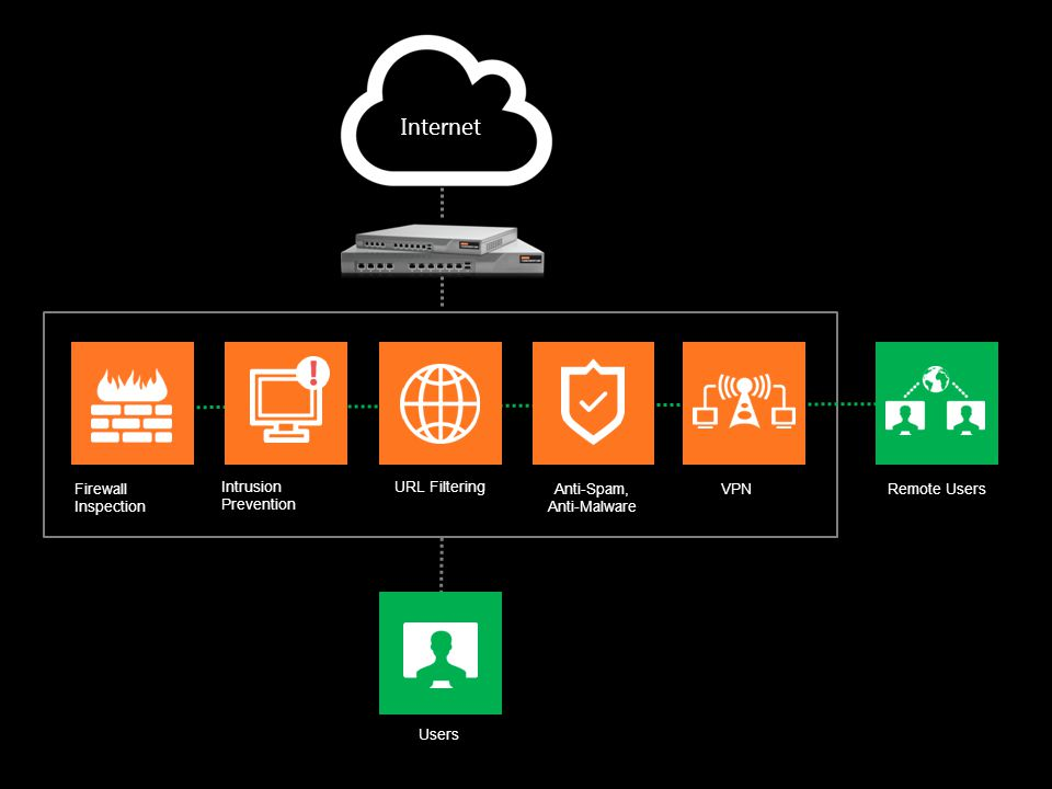 No matter how big or complex, the enterprise network is, with: Managing security is made simple.