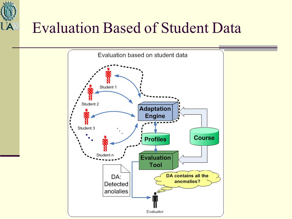 Evaluation Based of Student Data