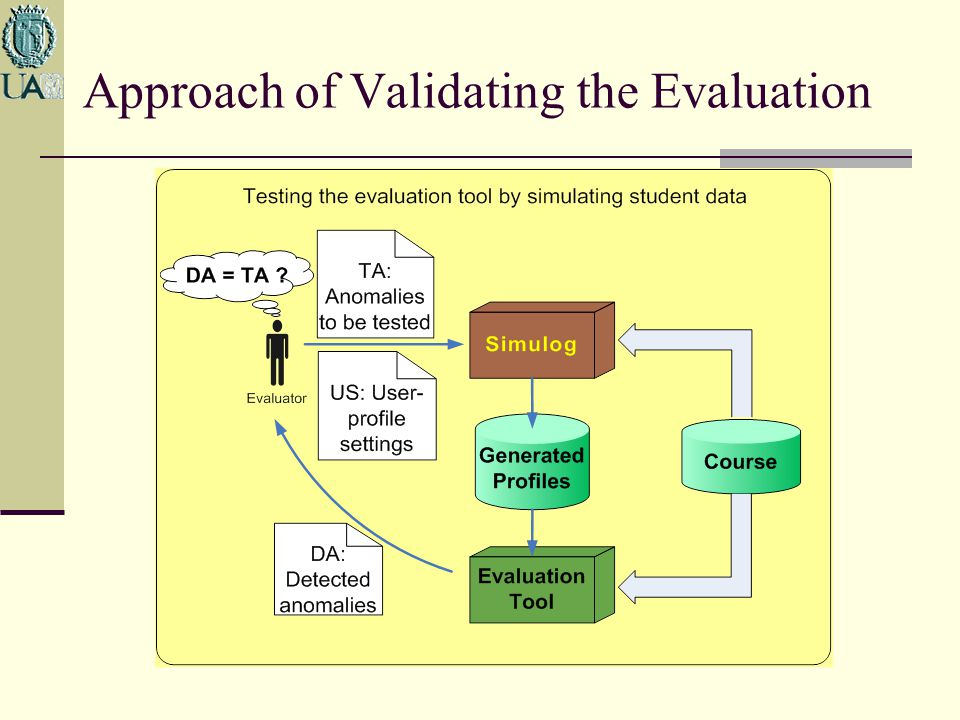 Approach of Validating the Evaluation