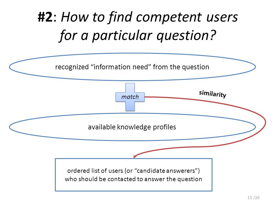 #2: How to find competent users for a particular question.