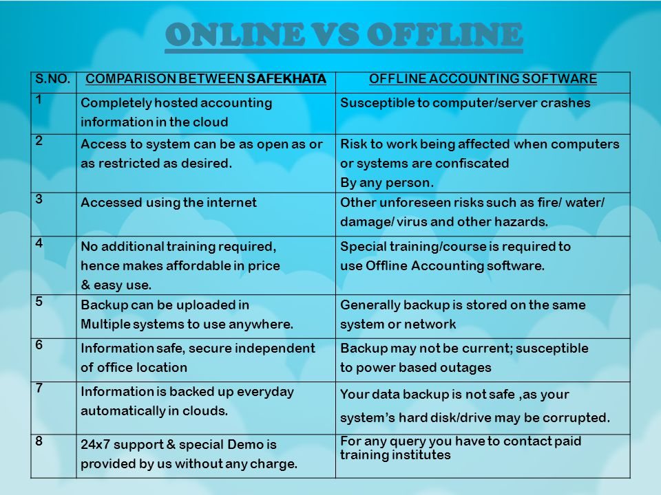 S.NO.COMPARISON BETWEEN SAFEKHATAOFFLINE ACCOUNTING SOFTWARE 1 Completely hosted accounting information in the cloud Susceptible to computer/server cr