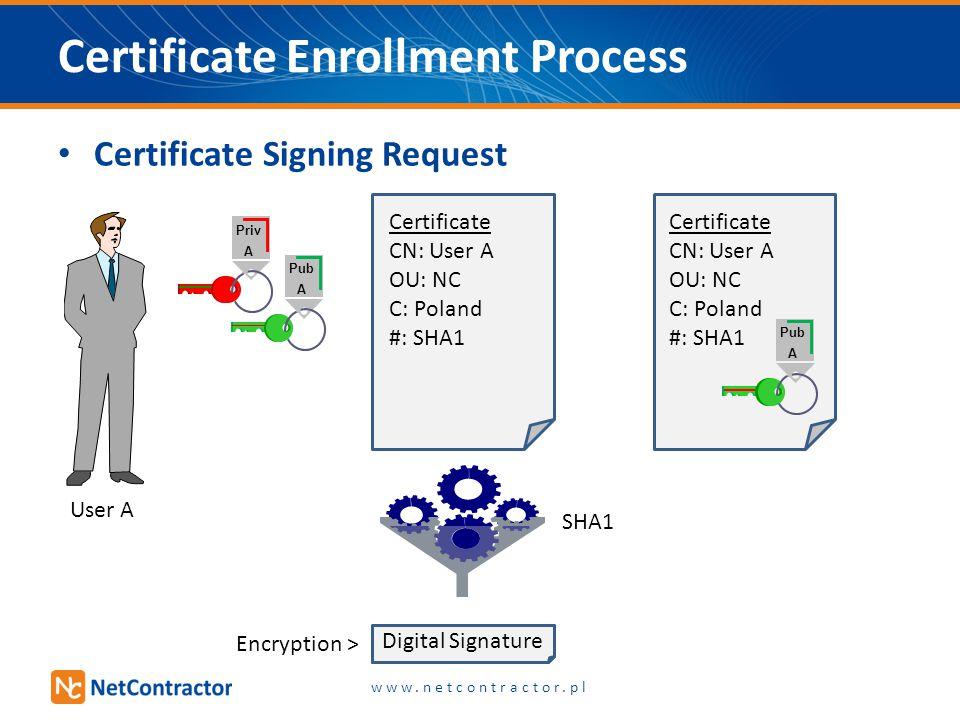 Certificate Signing Request #Hash Certificate Enrollment Process Priv A Pub A Certificate CN: User A OU: NC C: Poland #: SHA1 Pub A Certificate CN: Us