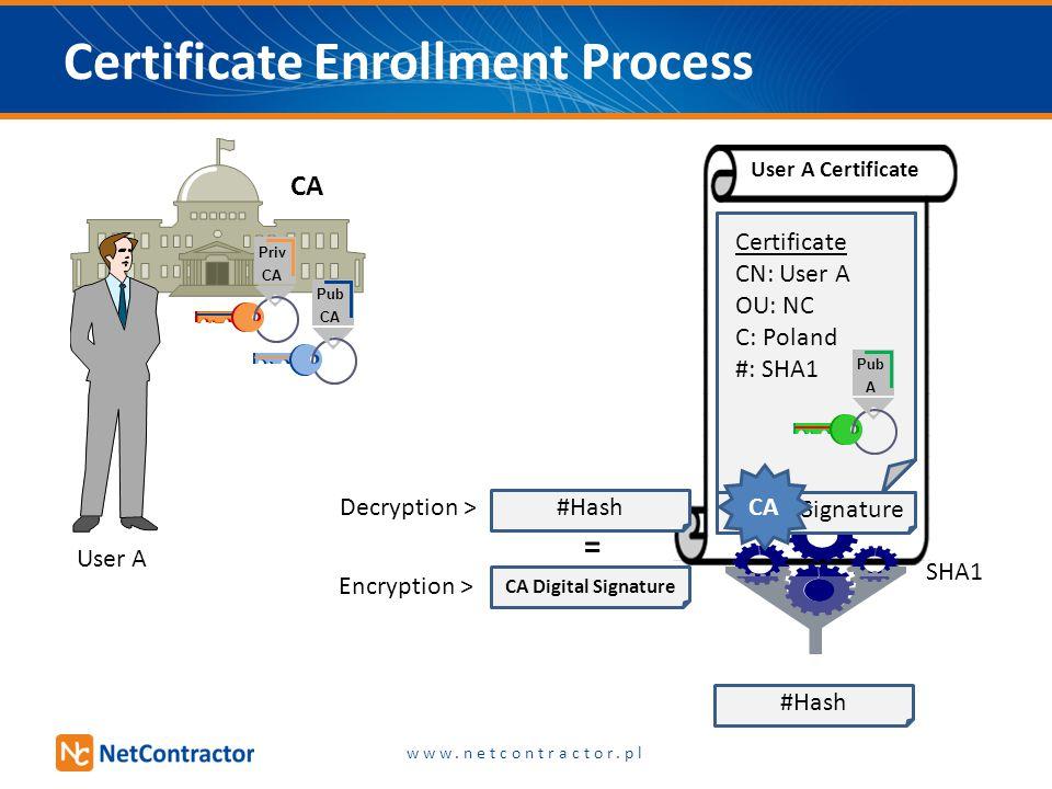 Pub A Certificate CN: User A OU: LAB C: Poland #: SHA1 Digital Signature #Hash Certificate Enrollment Process Pub CA SHA1 Decryption > Pub A Certifica