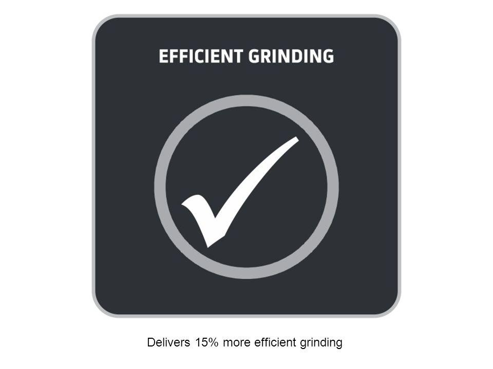 Delivers 15% more efficient grinding